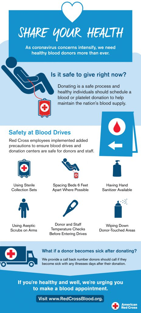 A blood drive infographic from the American Red Cross explaining the safety measures being taken.